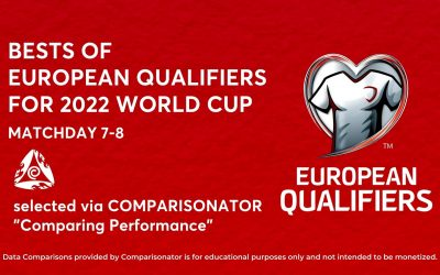 European Qualifiers for 2022 World Cup – Match Day 7-8