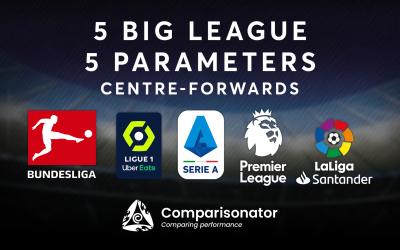 5 Big League 5 Parameters – Best Center Forwards